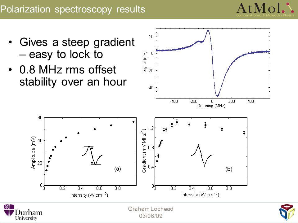 Graham Lochead 03/06/09 Polarization spectroscopy results Gives a steep gradient – easy to lock to 0.8 MHz rms offset stability over an hour