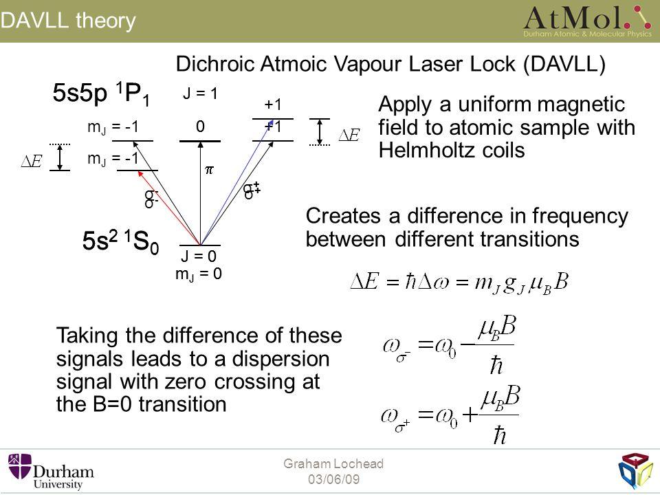 Graham Lochead 03/06/09 5s 2 1 S 0 5s5p 1 P 1 J = 0 m J = 0 J = 1 m J = -10+1 σ+σ+ σ-σ-  DAVLL theory 5s 2 1 S 0 5s5p 1 P 1 J = 0 m J = 0 J = 1 m J =