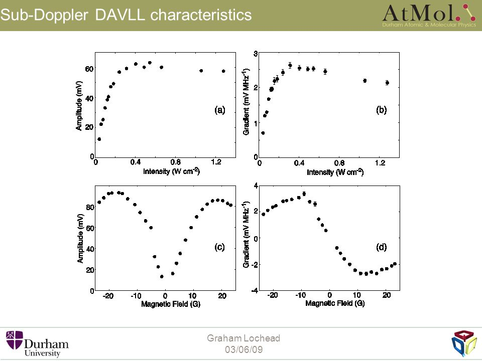 Graham Lochead 03/06/09 Sub-Doppler DAVLL characteristics