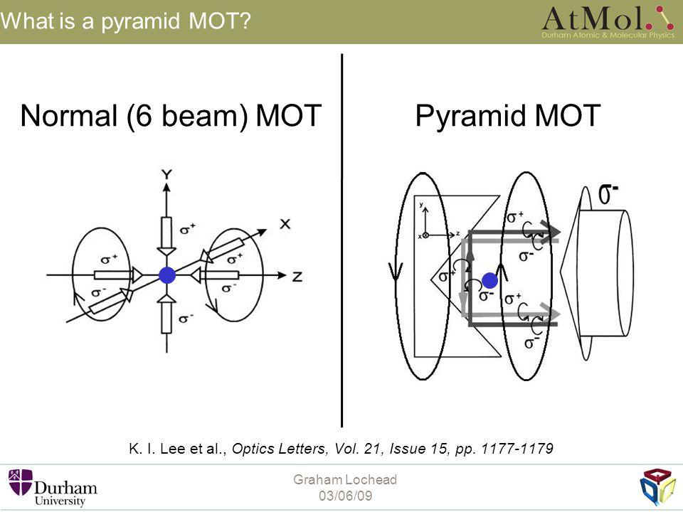 Graham Lochead 03/06/09 What is a pyramid MOT? K. I. Lee et al., Optics Letters, Vol. 21, Issue 15, pp. 1177-1179 Normal (6 beam) MOTPyramid MOT