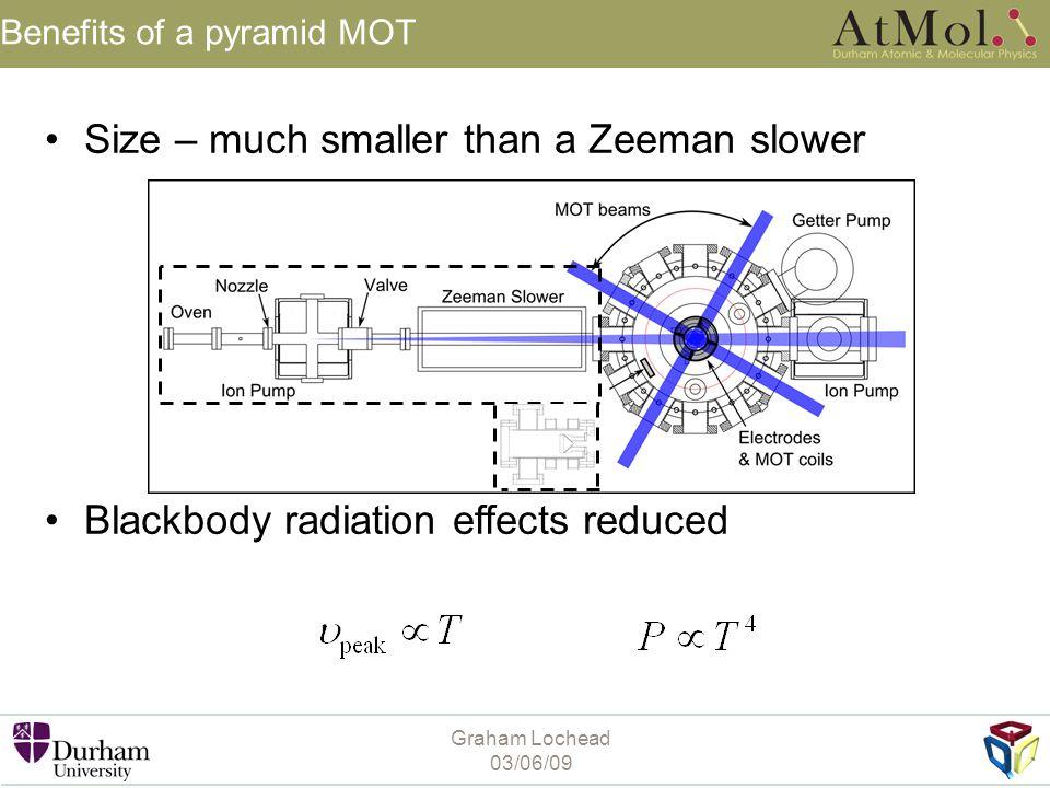 Graham Lochead 03/06/09 Benefits of a pyramid MOT Size – much smaller than a Zeeman slower Blackbody radiation effects reduced