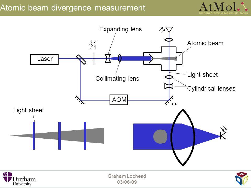 Graham Lochead 03/06/09 Atomic beam divergence measurement Laser AOM Expanding lens Collimating lens Light sheet Atomic beam Light sheet Cylindrical l