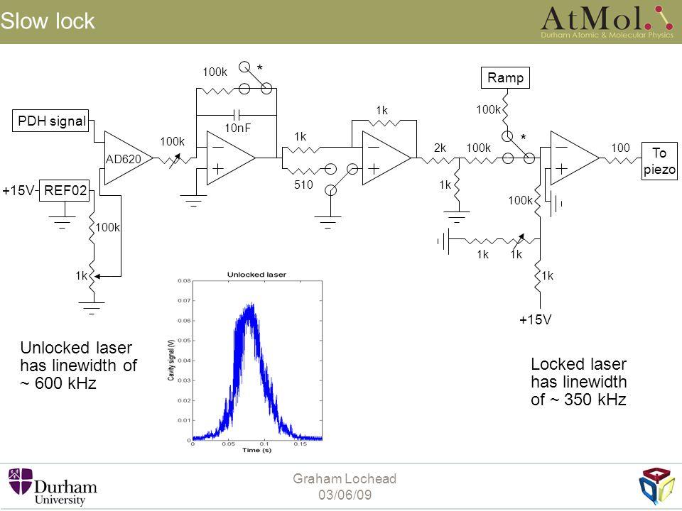 Graham Lochead 03/06/09 Slow lock Unlocked laser has linewidth of ~ 600 kHz Locked laser has linewidth of ~ 350 kHz