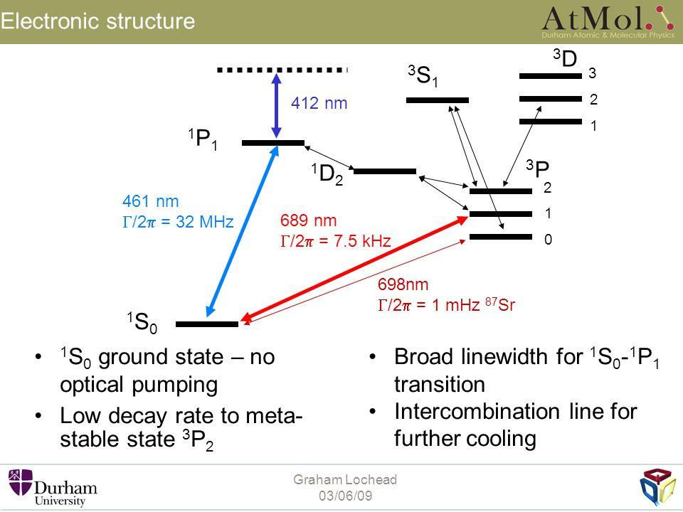 Graham Lochead 03/06/09 Polarization spectroscopy theory 5s 2 1 S 0 5s5p 1 P 1 J = 0 m J = 0 J = 1 m J = -10+1 σ+σ+ σ-σ-  Cell M.