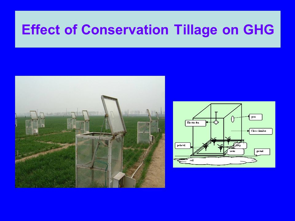 Effect of Conservation Tillage on GHG
