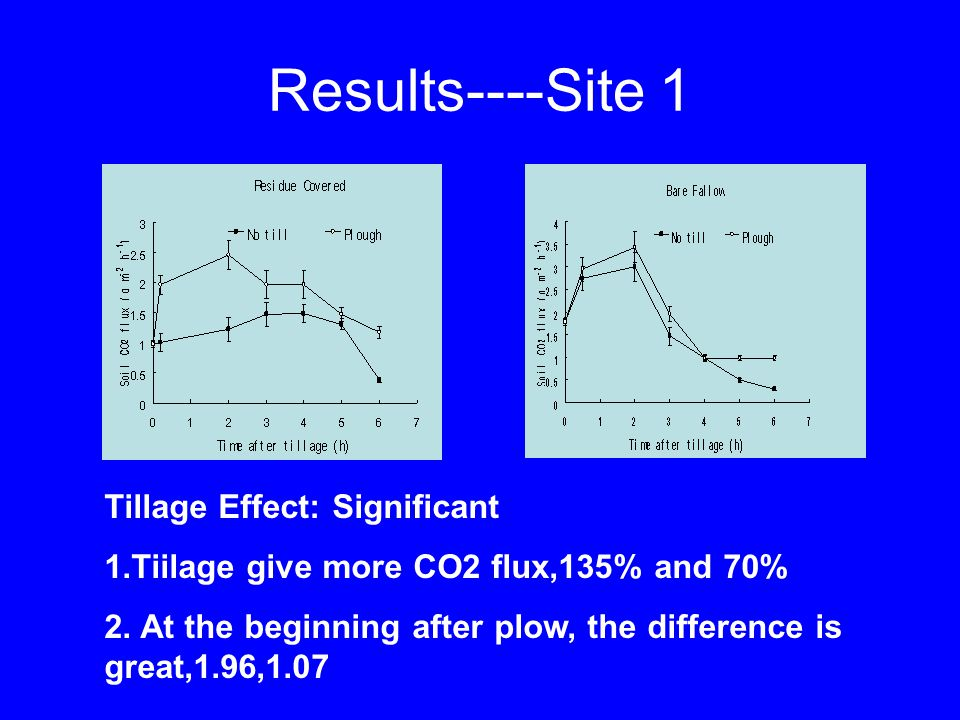Results----Site 1 Tillage Effect: Significant 1.Tiilage give more CO2 flux,135% and 70% 2.