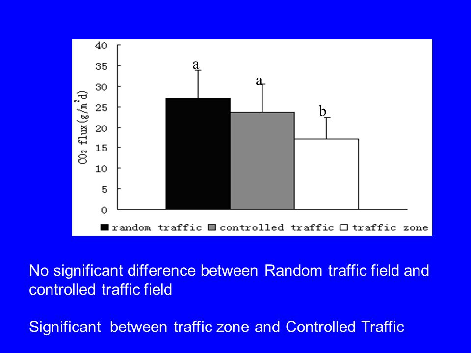 No significant difference between Random traffic field and controlled traffic field Significant between traffic zone and Controlled Traffic a a b