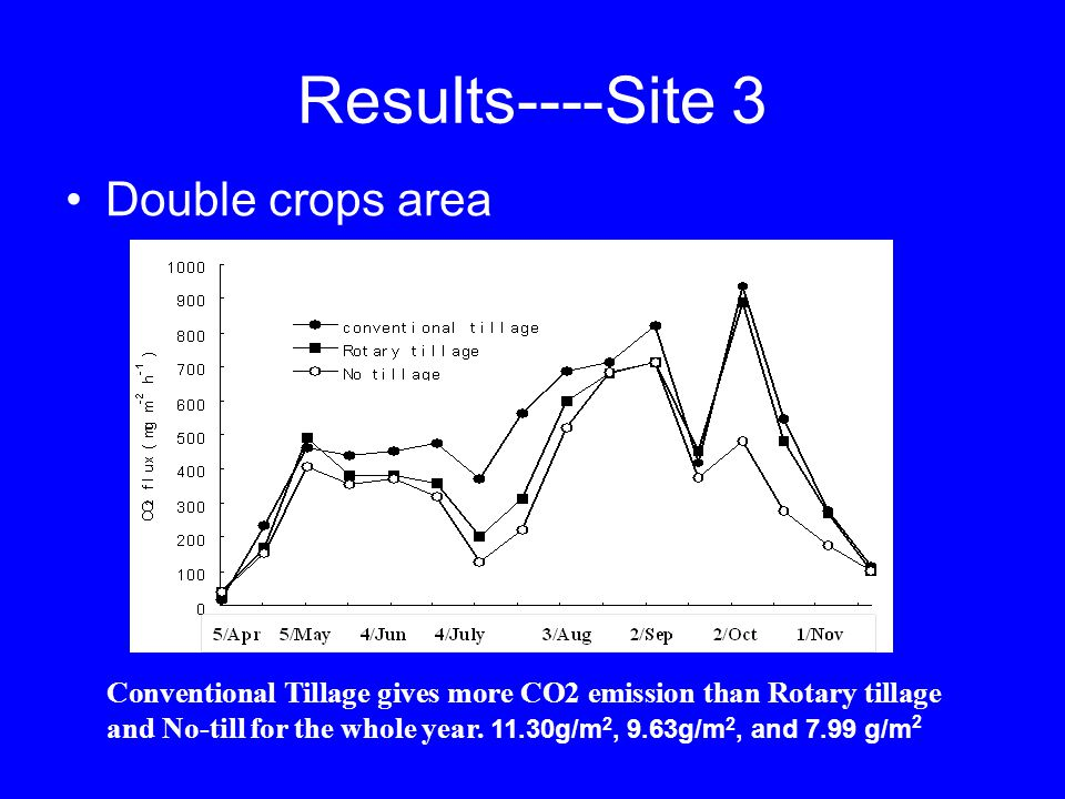 Results----Site 3 Double crops area Conventional Tillage gives more CO2 emission than Rotary tillage and No-till for the whole year.