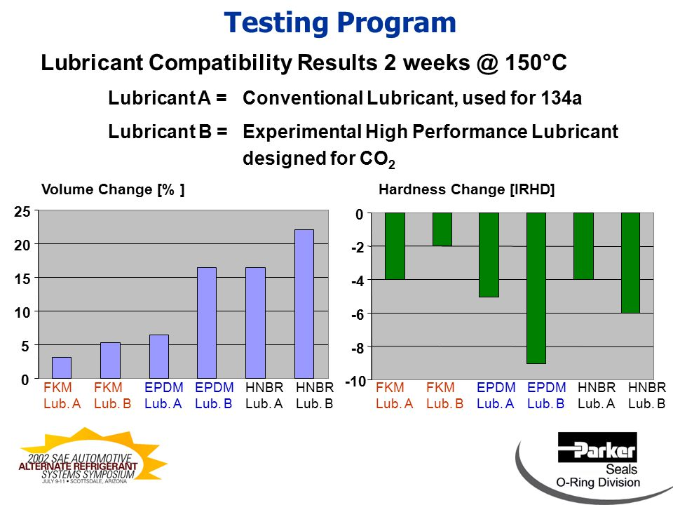 Lubricant Compatibility Results 2 weeks @ 150°C Lubricant A = Conventional Lubricant, used for 134a Lubricant B =Experimental High Performance Lubricant designed for CO 2 Testing Program Volume Change [% ] 0 5 10 15 20 25 Hardness Change [IRHD] -10 -8 -6 -4 -2 0 FKM Lub.