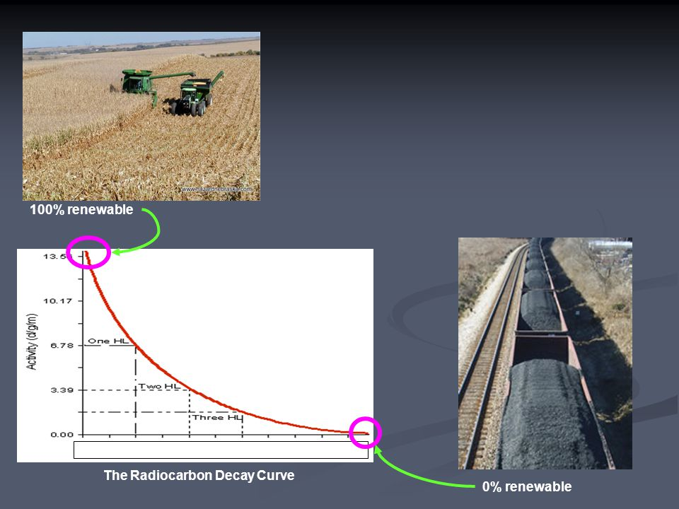050,000 yrs 100% renewable The Radiocarbon Decay Curve 0% renewable
