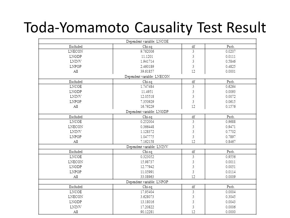 Toda-Yomamoto Causality Test Result Dependent variable: LNCOE ExcludedChi-sqdfProb.