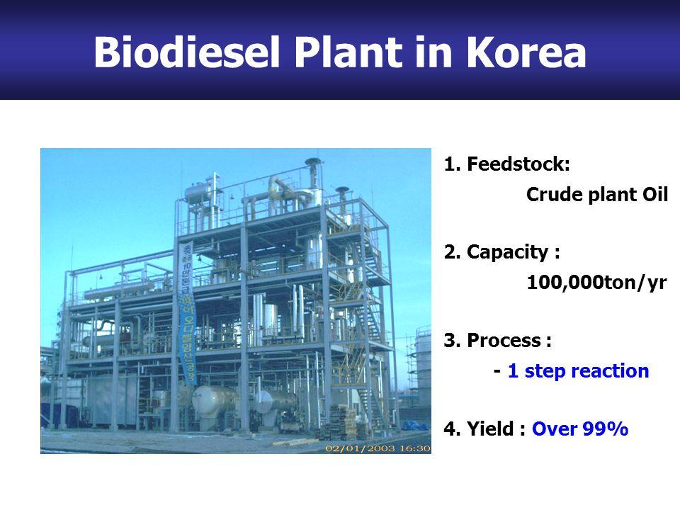Biodiesel Plant in Korea 1. Feedstock: Crude plant Oil 2.