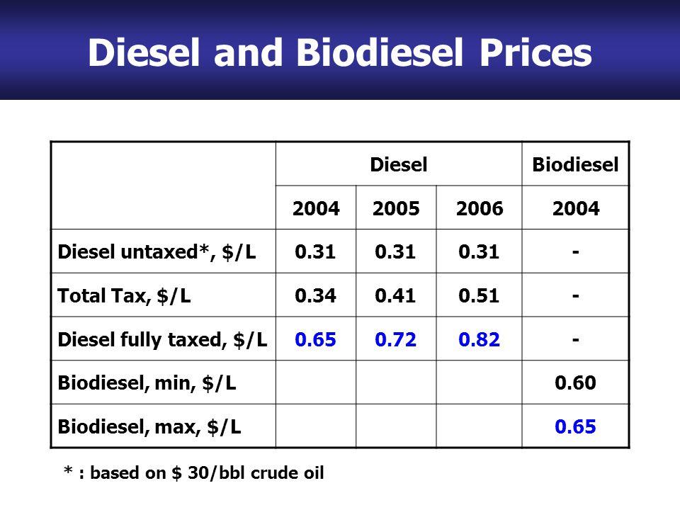 Diesel and Biodiesel Prices DieselBiodiesel 2004200520062004 Diesel untaxed*, $/L0.31 - Total Tax, $/L0.340.410.51- Diesel fully taxed, $/L0.650.720.82- Biodiesel, min, $/L0.60 Biodiesel, max, $/L0.65 * : based on $ 30/bbl crude oil