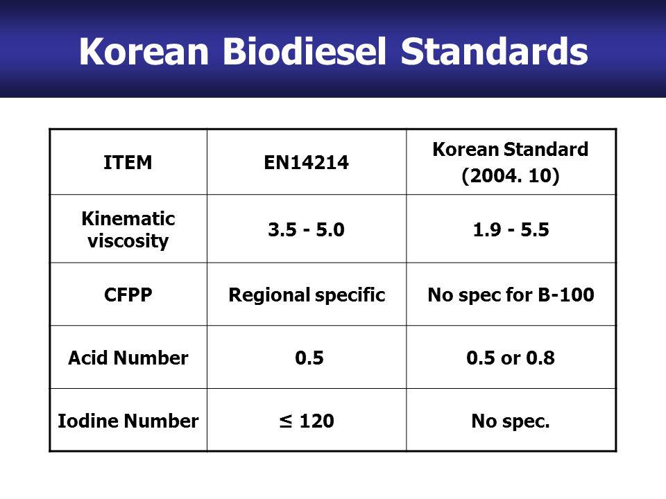 ITEMEN14214 Korean Standard (2004.