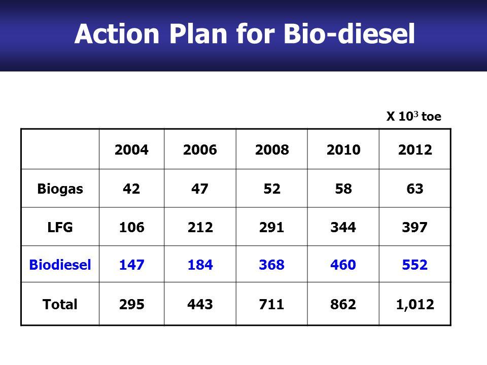 Action Plan for Bio-diesel 20042006200820102012 Biogas4247525863 LFG106212291344397 Biodiesel147184368460552 Total2954437118621,012 X 10 3 toe