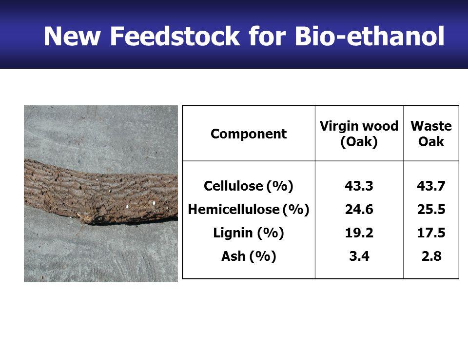Waste Woods Component Virgin wood (Oak) Waste Oak Cellulose (%) Hemicellulose (%) Lignin (%) Ash (%) 43.3 24.6 19.2 3.4 43.7 25.5 17.5 2.8 New Feedstock for Bio-ethanol