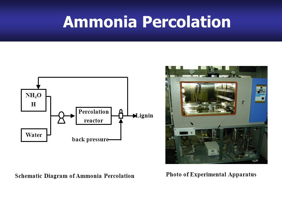 Ammonia Percolation Water Percolation reactor Lignin back pressure NH 4 O H Schematic Diagram of Ammonia Percolation Photo of Experimental Apparatus Ammonia Percolation