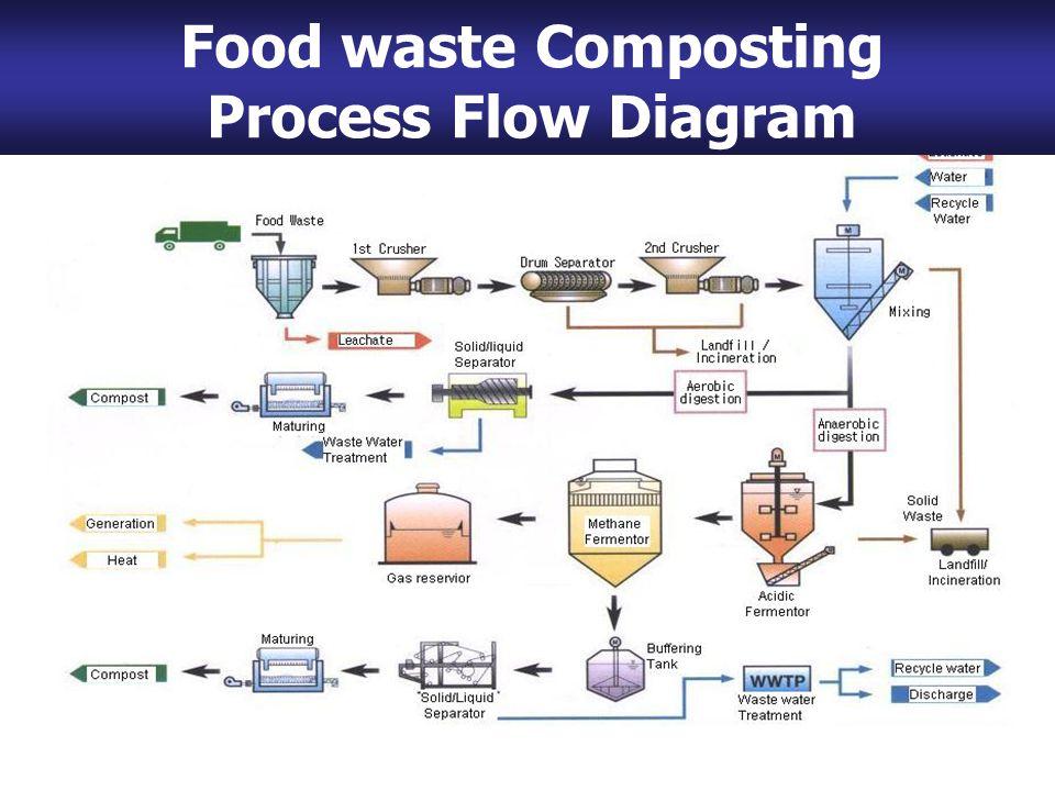 Food Waste Composting Process Flow Diagram Food waste Composting Process Flow Diagram
