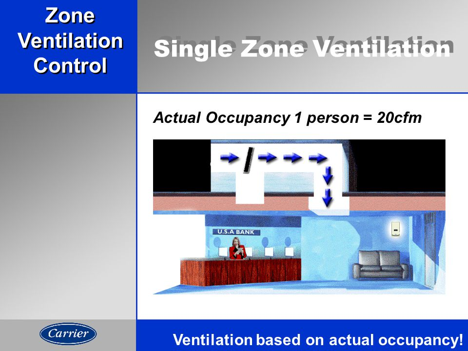 Actual Occupancy 25 people = 500cfmActual Occupancy 5 people = 100cfmActual Occupancy 1 person = 20cfm Ventilation based on actual occupancy.