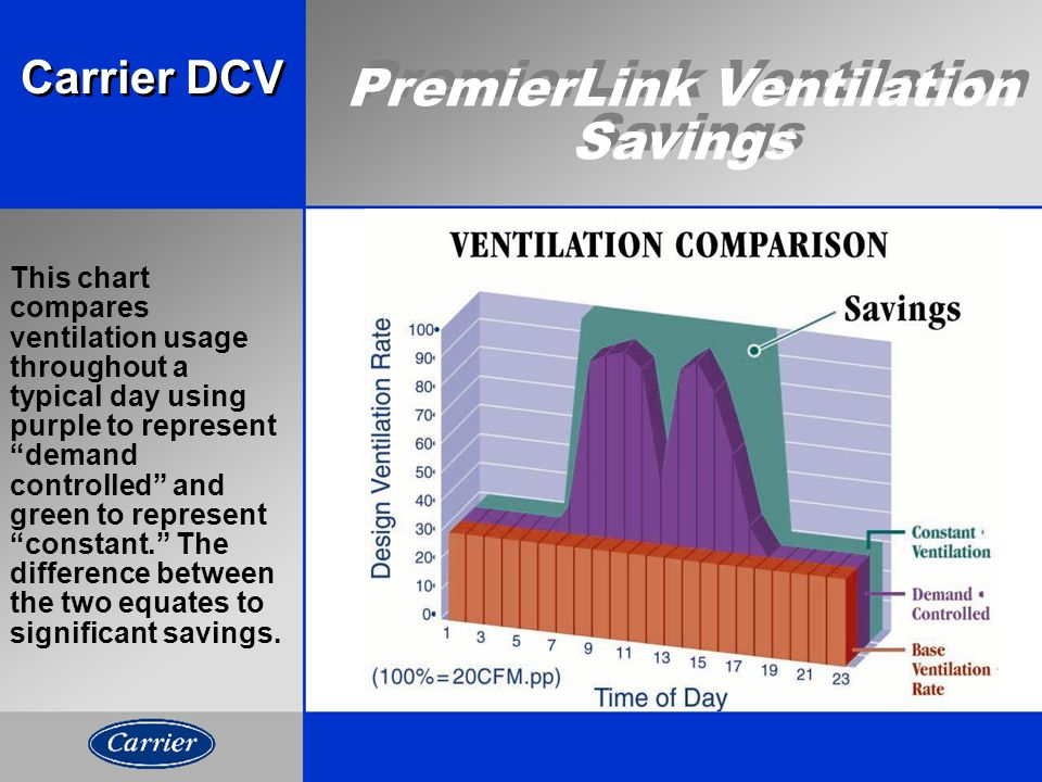 This chart compares ventilation usage throughout a typical day using purple to represent demand controlled and green to represent constant. The difference between the two equates to significant savings.