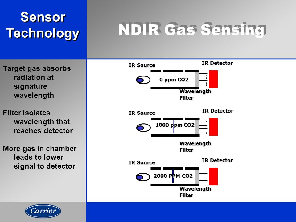 NDIR Gas Sensing Target gas absorbs radiation at signature wavelength Filter isolates wavelength that reaches detector More gas in chamber leads to lower signal to detector IR Source WavelengthFilter IR Detector IR Source WavelengthFilter IR Detector IR Source WavelengthFilter IR Detector 0 ppm CO2 1000 ppm CO2 2000 PPM CO2 Sensor Technology Sensor Technology