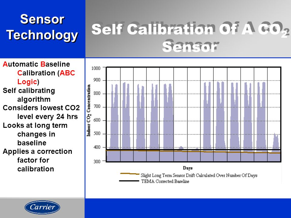 Self Calibration Of A CO 2 Sensor Automatic Baseline Calibration (ABC Logic) Self calibrating algorithm Considers lowest CO2 level every 24 hrs Looks at long term changes in baseline Applies a correction factor for calibration Sensor Technology Sensor Technology