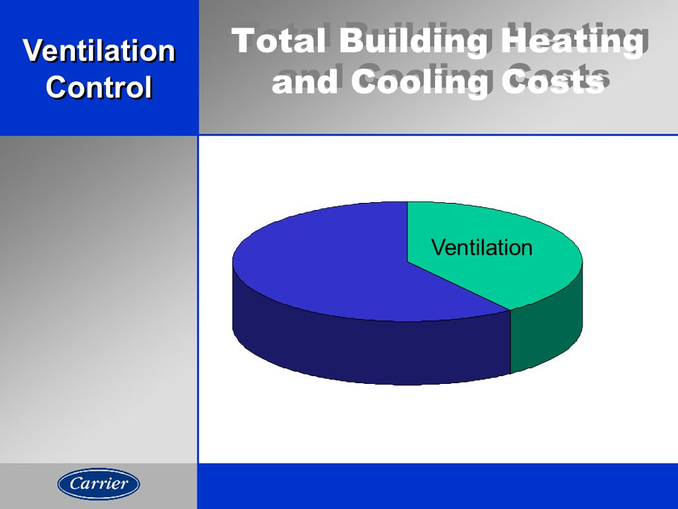 Total Building Heating and Cooling Costs Ventilation Control Ventilation