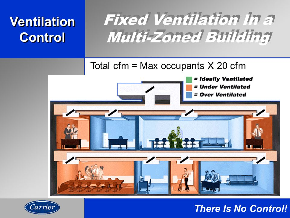 Fixed Ventilation In a Multi-Zoned Building Total cfm = Max occupants X 20 cfm There Is No Control.