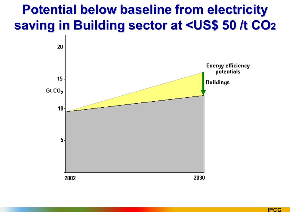 IPCC Potential below baseline from electricity saving in Building sector at <US$ 50 /t CO 2