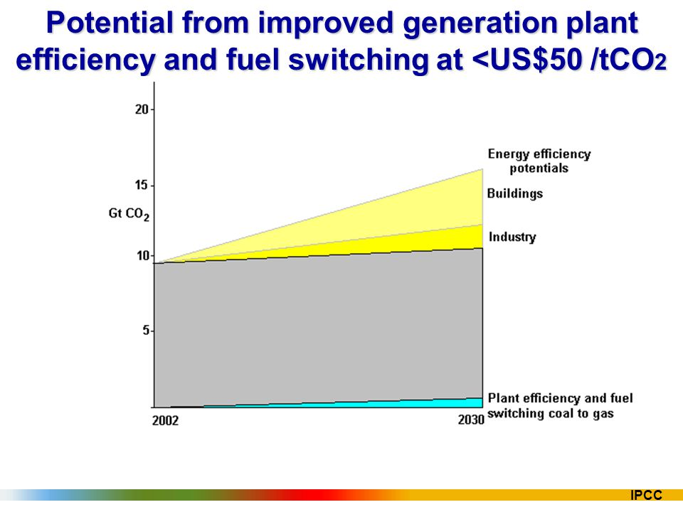 IPCC Potential from improved generation plant efficiency and fuel switching at <US$50 /tCO 2