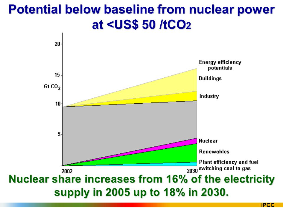 IPCC Potential below baseline from nuclear power at <US$ 50 /tCO 2 Nuclear share increases from 16% of the electricity supply in 2005 up to 18% in 203
