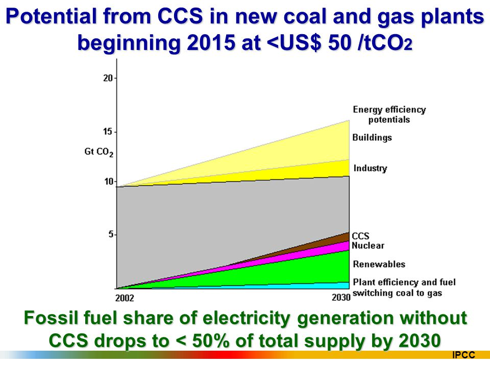 IPCC Potential from CCS in new coal and gas plants beginning 2015 at <US$ 50 /tCO 2 Fossil fuel share of electricity generation without CCS drops to <