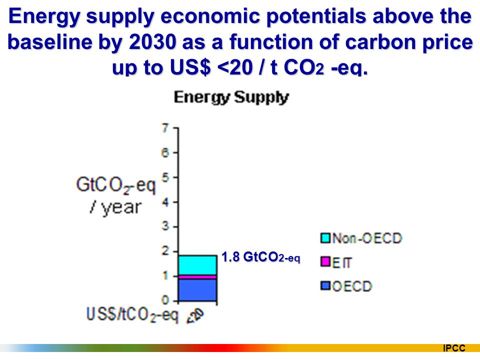 IPCC Energy supply economic potentials above the baseline by 2030 as a function of carbon price up to US$ <20 / t CO 2 -eq. 1.8 GtCO 2-eq
