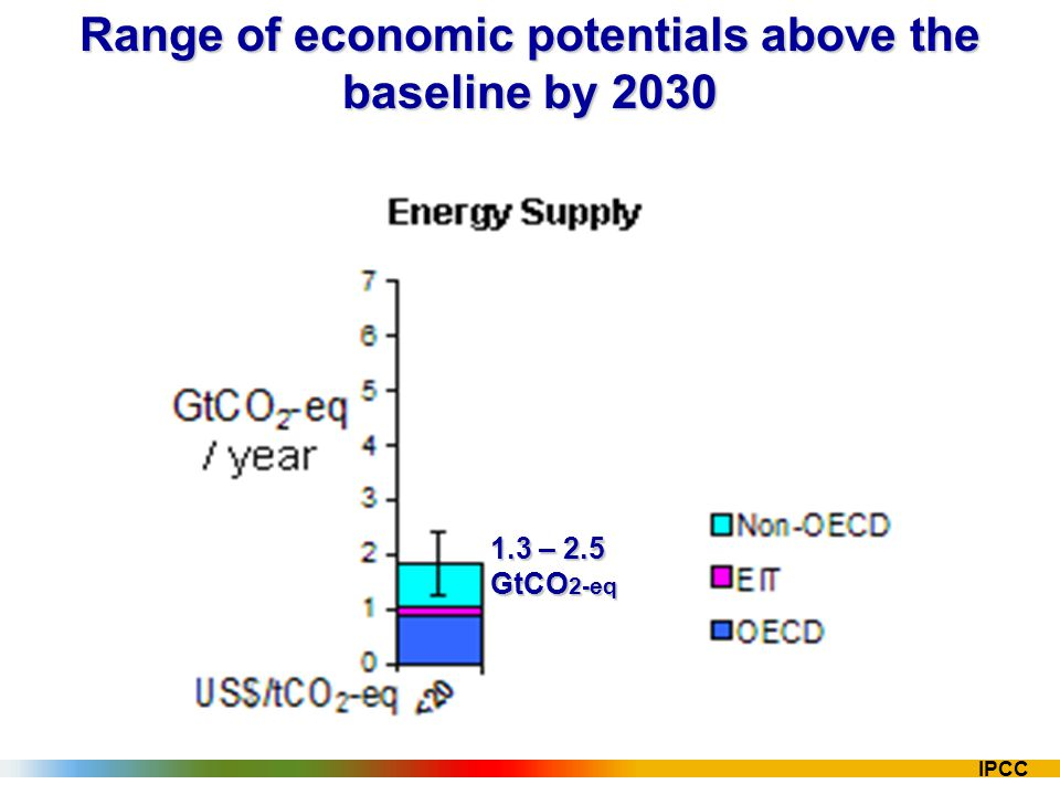 IPCC Range of economic potentials above the baseline by 2030 1.3 – 2.5 GtCO 2-eq