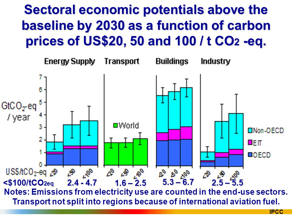 IPCC Sectoral economic potentials above the baseline by 2030 as a function of carbon prices of US$20, 50 and 100 / t CO 2 -eq. <$100/tCO 2eq 2.4 - 4.7