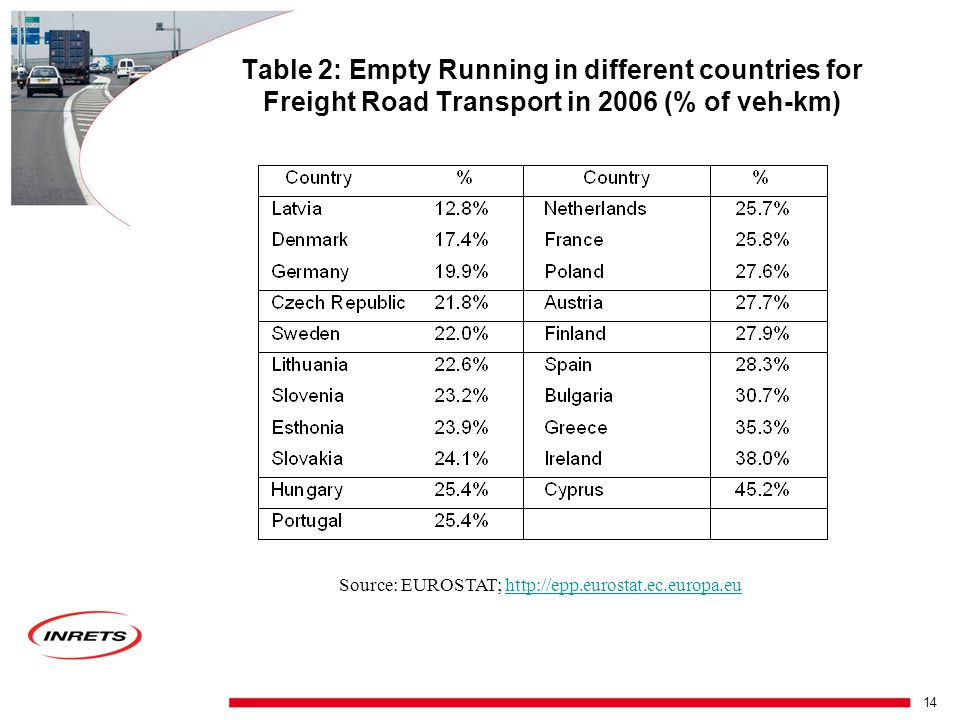 13 Loading Factor for Freight or rate of capacity used L = tkm/(vehkm*max load) = load rate for loaded trips * (1+ rate of empty running) with: - max load (e.g.