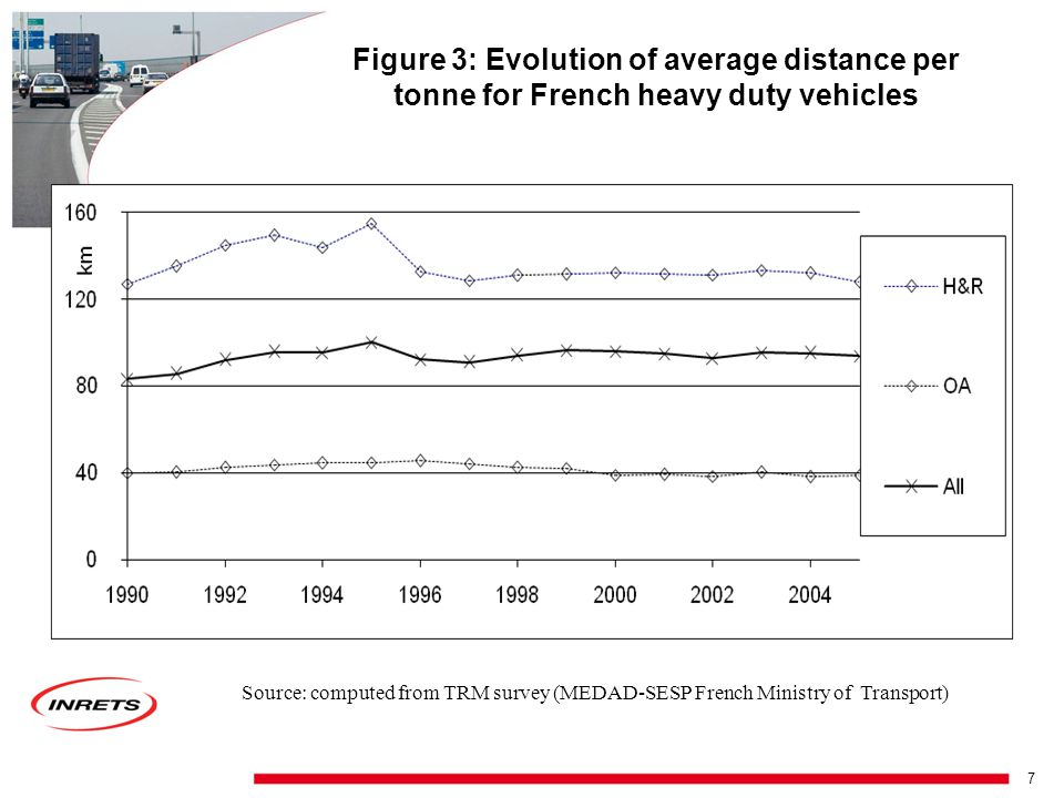 6 Figure 2: Development of Modal Split (based on Mileage) in Germany Source: German Mobility Panel [Zumkeller et al., 2006]