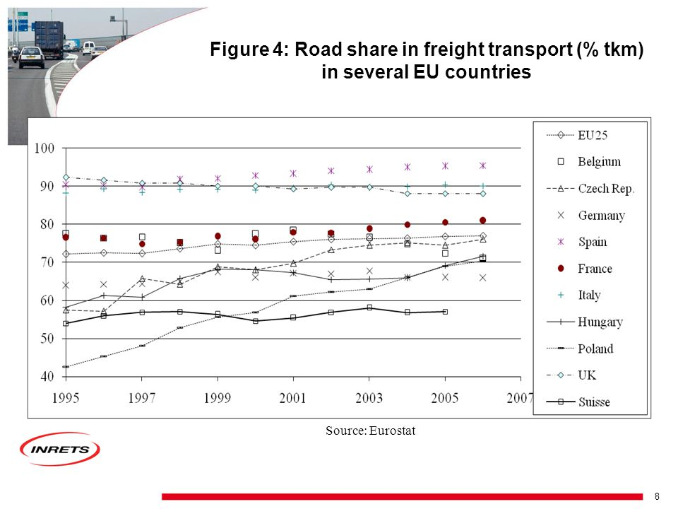 7 Figure 3: Evolution of average distance per tonne for French heavy duty vehicles Source: computed from TRM survey (MEDAD-SESP French Ministry of Transport)