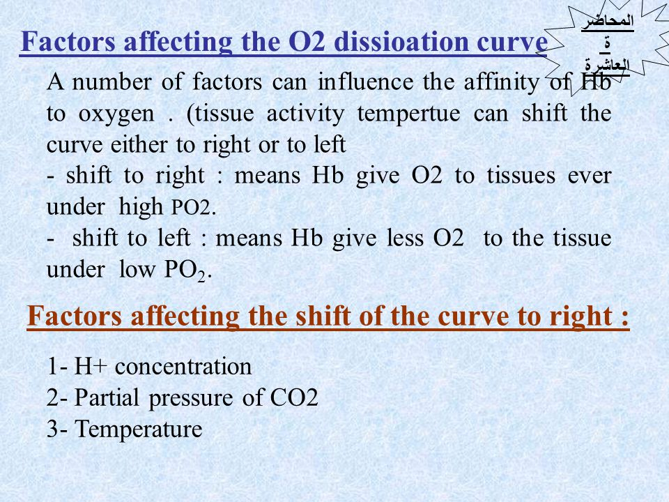 Factors that sift the curve to left : 1.H+ concentration 2.Temperature In physical solutions 5% In chemical combination 98% in the following forms.