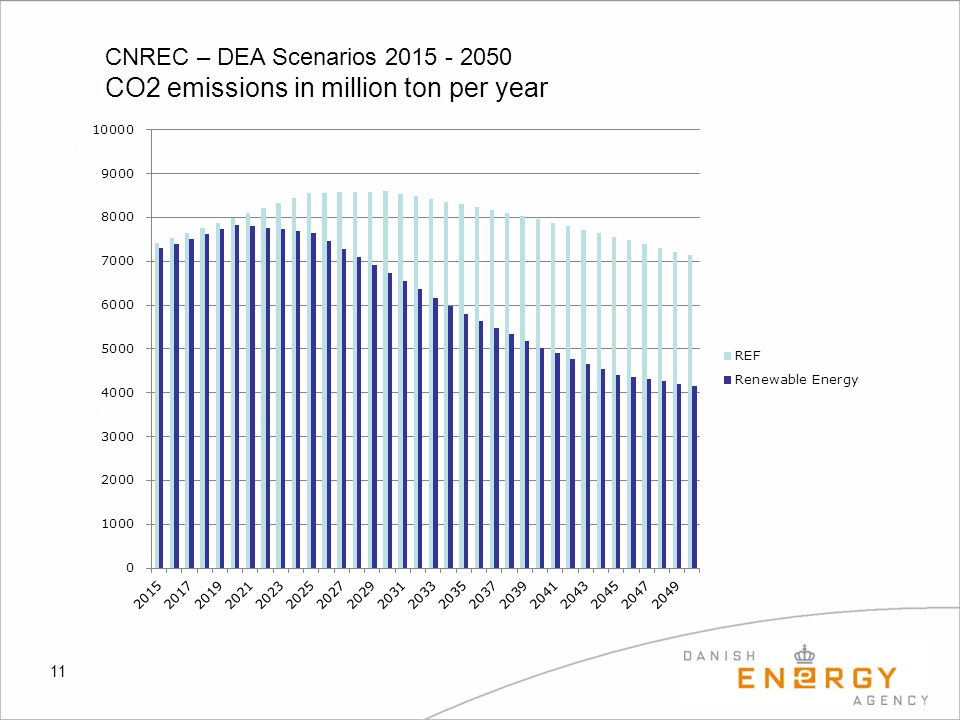 11 CNREC – DEA Scenarios 2015 - 2050 CO2 emissions in million ton per year