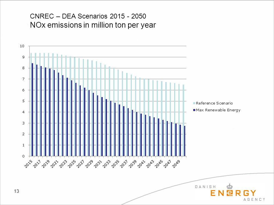 13 CNREC – DEA Scenarios 2015 - 2050 NOx emissions in million ton per year