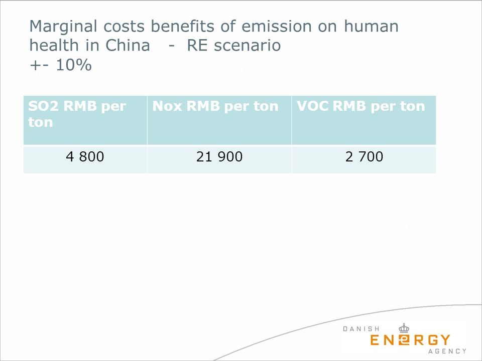 Marginal costs benefits of emission on human health in China - RE scenario +- 10% SO2 RMB per ton Nox RMB per tonVOC RMB per ton 4 80021 9002 700
