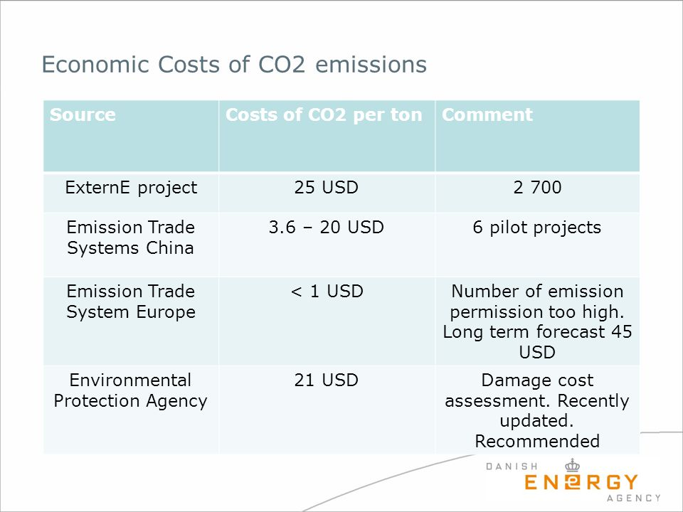 Economic Costs of CO2 emissions SourceCosts of CO2 per tonComment ExternE project25 USD2 700 Emission Trade Systems China 3.6 – 20 USD6 pilot projects
