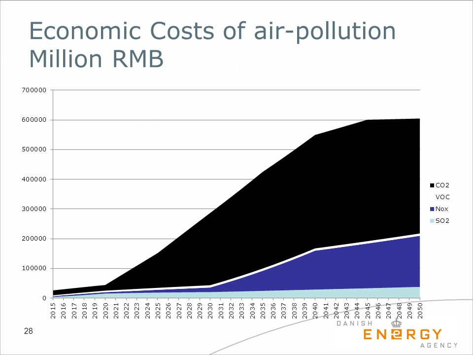 Economic Costs of air-pollution Million RMB 28