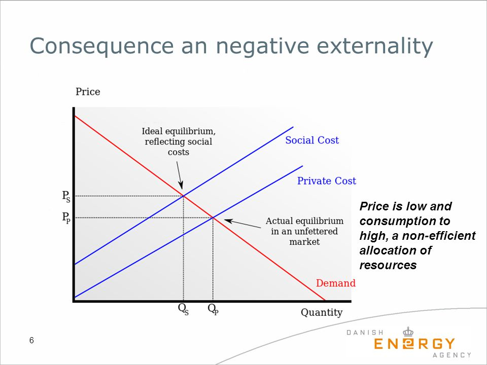 Consequence an negative externality 6 Price is low and consumption to high, a non-efficient allocation of resources