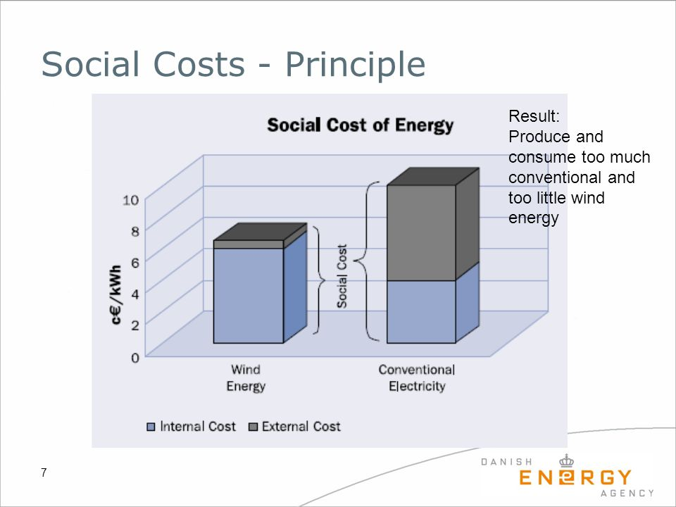 Social Costs - Principle 7 Result: Produce and consume too much conventional and too little wind energy
