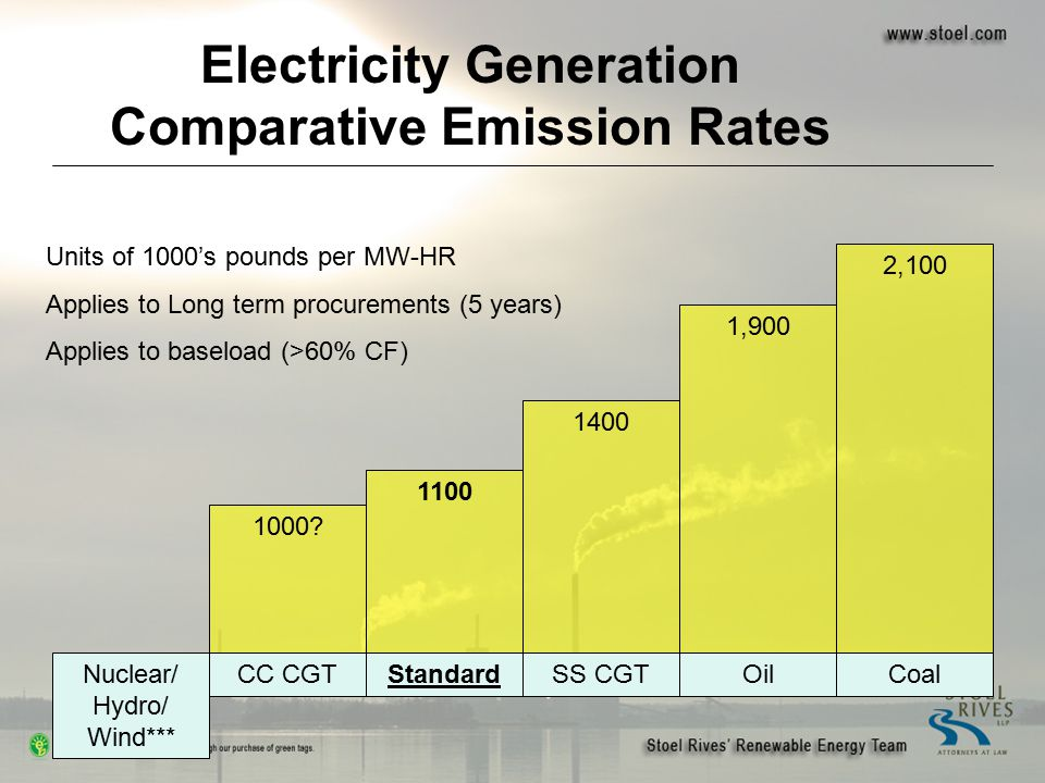 Nuclear/ Hydro/ Wind*** CC CGTStandardSS CGTOilCoal 1100 1400 1,900 2,100 1000? Electricity Generation Comparative Emission Rates Units of 1000's poun