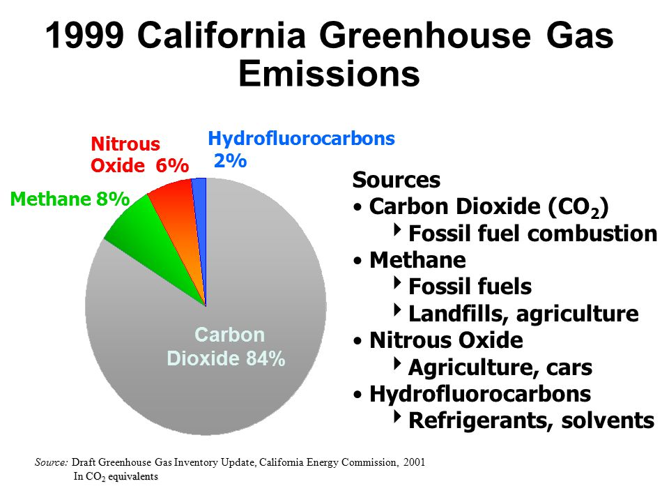 1999 California Greenhouse Gas Emissions Carbon Dioxide 84% Hydrofluorocarbons 2% Nitrous Oxide 6% Methane 8% Sources Carbon Dioxide (CO 2 )  Fossil