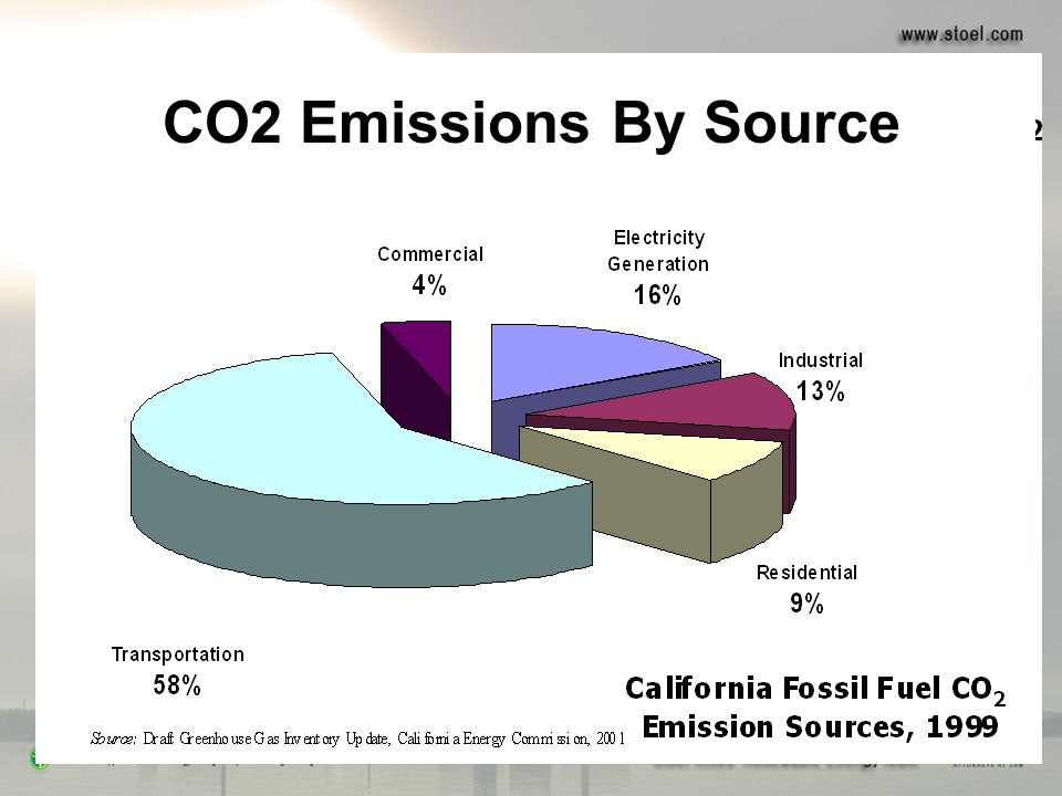 CO2 Emissions By Source