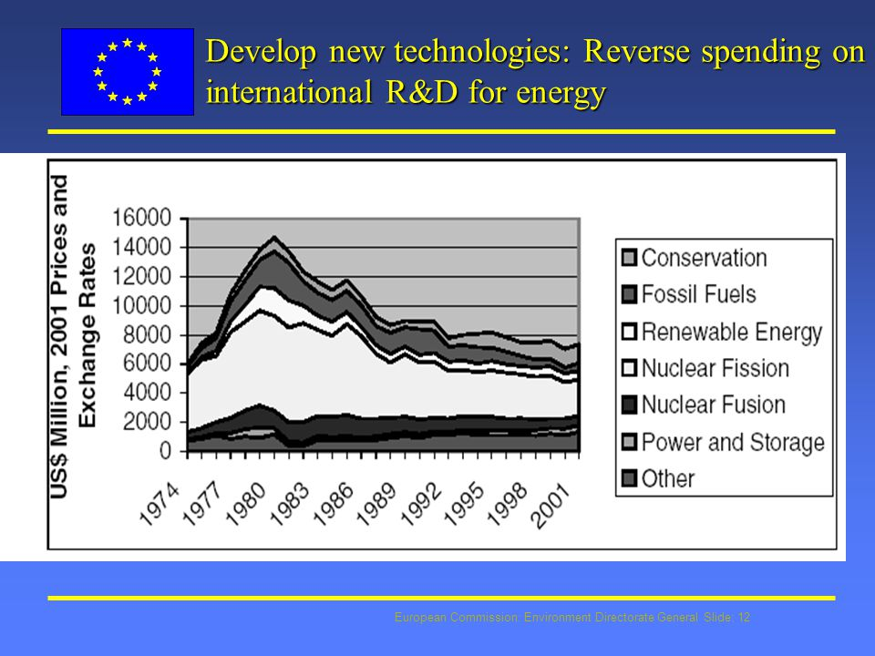 European Commission: Environment Directorate General Slide: 12 Develop new technologies: Reverse spending on international R&D for energy